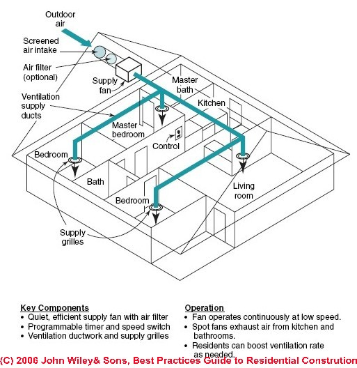 Residential Ventilation Systems : Supply only fresh air ventilation system design guide