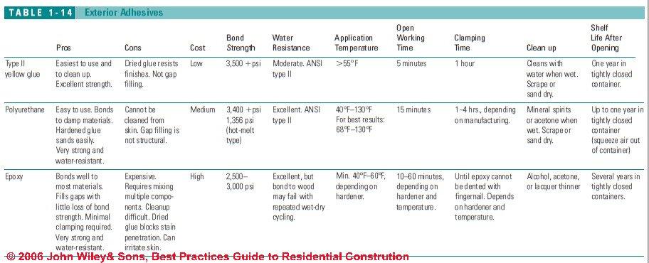 Construction Glues Exterior Construction Adhesives