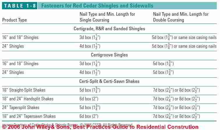 Table 1-8: Fasteners for Red Cedar Shingles and Sidewalls (C) Wiley and Sons - S Bliss