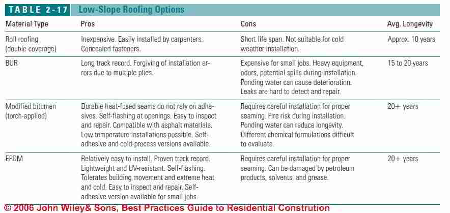 Image Result For Low Slope Roofing Materials Guide
