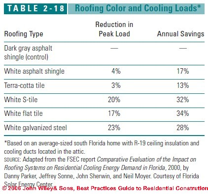Attic Venting Amp Other Steps To Reduce Building Cooling Costs