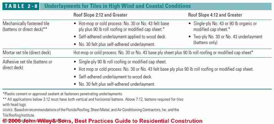 Clay Tile Roof Slope Sheathing Amp Underlayment Specifications