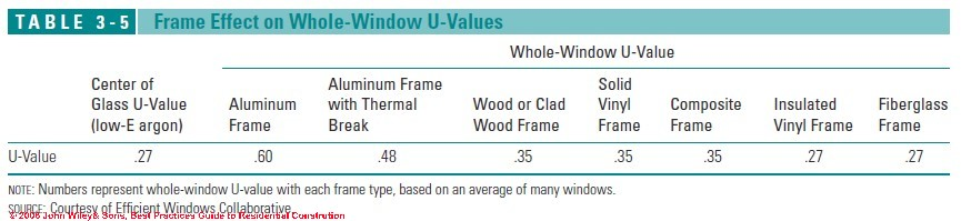 Wood And Hollow Vinyl Or Fibergl Components All Have Moderately Good Thermal Properties Insulated Frames Offer The Best