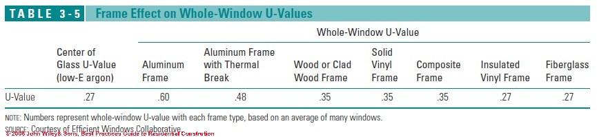 Lowest U Factor Windows : Windows doors best installation practices