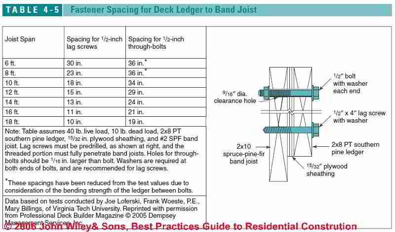 Deck Amp Porch Best Construction Practices