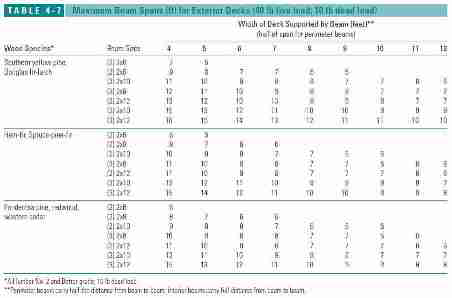 Table 4-7: Maximum Beam Spans in Feet for Exterior Decks (C) J Wiley, S Bliss
