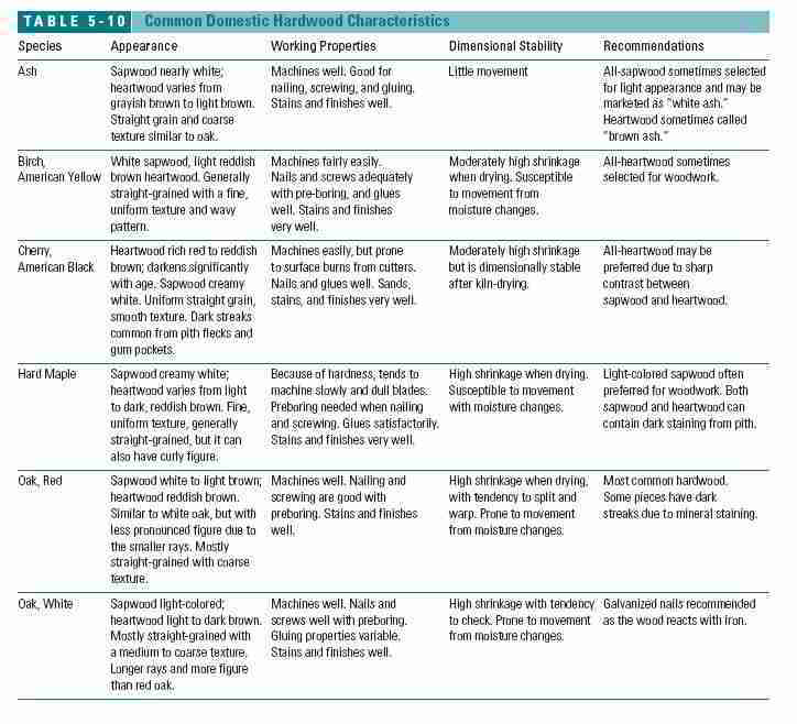 Table 5-10: Common Domestic Hardwood Characteristics (C) J Wiley, S Bliss