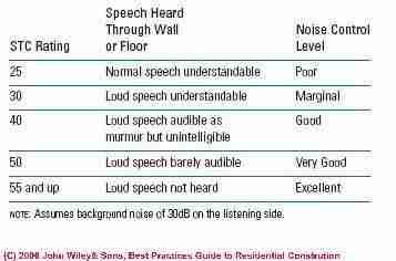 Sound Transmission Class Stc Amp Sound Reduction Index