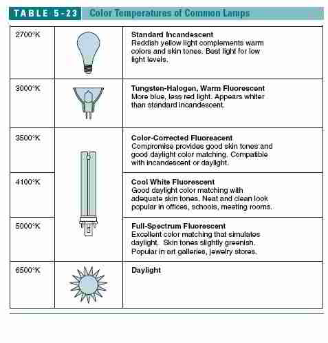 Definitions of Common Lamp (Light Bulb) Abbreviations