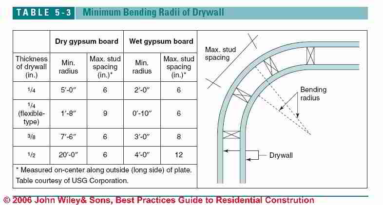 How to install drywall how to hang tape sheetrock for Table 6 4 minimum exhaust rates