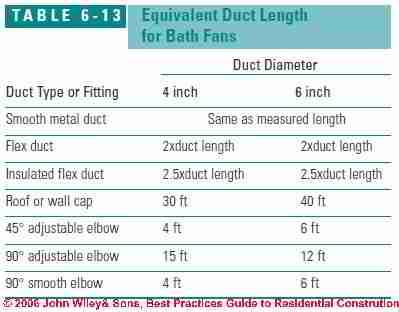 Kitchen Vent Duct Size