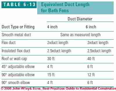 Bathroom Fan bathroom fan size : Bathroom Ventilation Design Recommendations