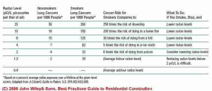 Table of lung cancer risk from levels of radon exposure - US EPA