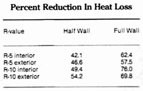 Calculate heat loss
