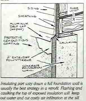 Insulation Location Quantity For Basement Foundation Walls
