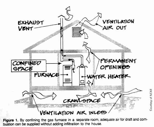 Combustion air: how to provide adequate combustion air for combustion appliances in newer tighter buildings and in older homes that have been made more airtight