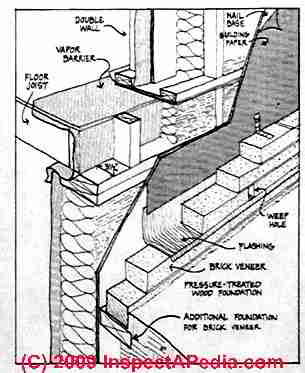 Double Wall House Framing Details Wall Placement Vs