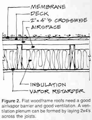 Flat Roof Vs Pitched Roof Roof Coveringsu Pitched