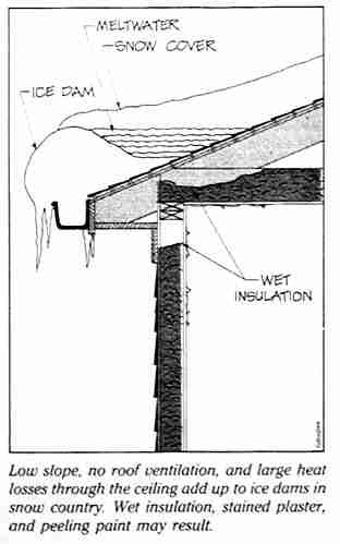 Roof Ventilation Need For Roof Ventilation Proposals For