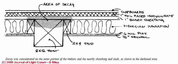 Methods Used For Structural Wood Timber Or Beam Damage