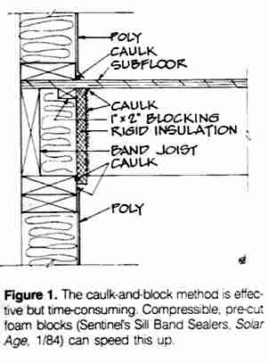 Vapor barriers and condensation how to seal air and moisture caulk and block method for thermal shell details c daniel friedman sciox Choice Image