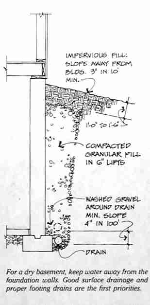 Interior perimeter drain or french drain to stop or for How do i find drainage plans for my house