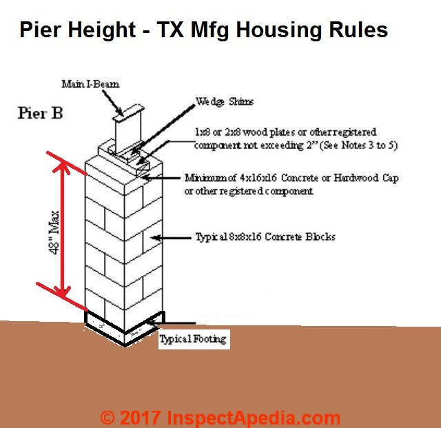 How to inspect mobile home or doublewide piers for What is a pier foundation