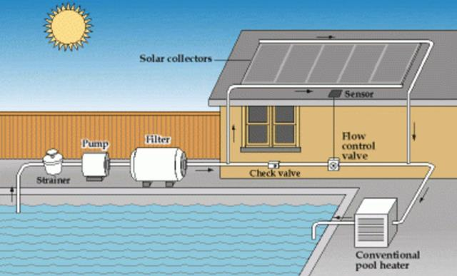 Solar Swimming Pool Heater Repair FAQs