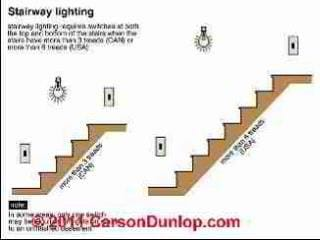 Stair Lighting Guide To Lighting Requirements Amp Codes For