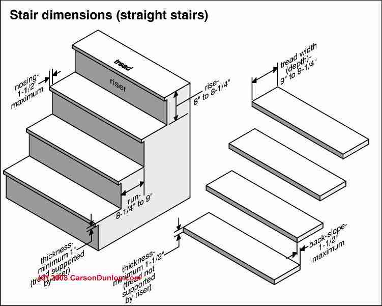 Stair step height guide to stair or step riser dimensions - Interior stair treads and risers ...