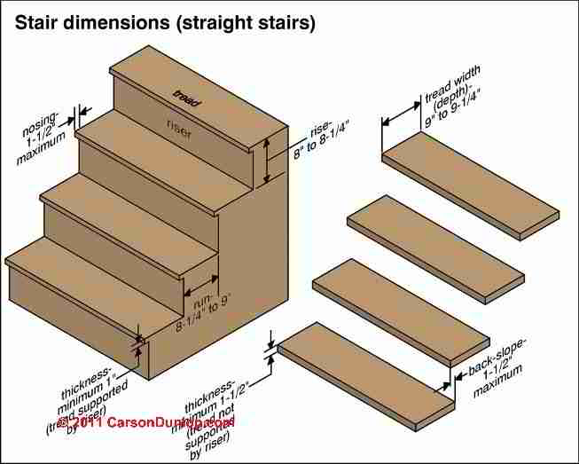 Stairway Treads Guide to Stair Tread Width Tread Nose Details