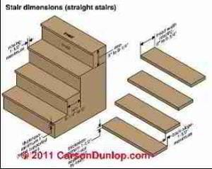 Closed stair treads illustrated (C) Carson Dunlop Associates InspectAPedia.com
