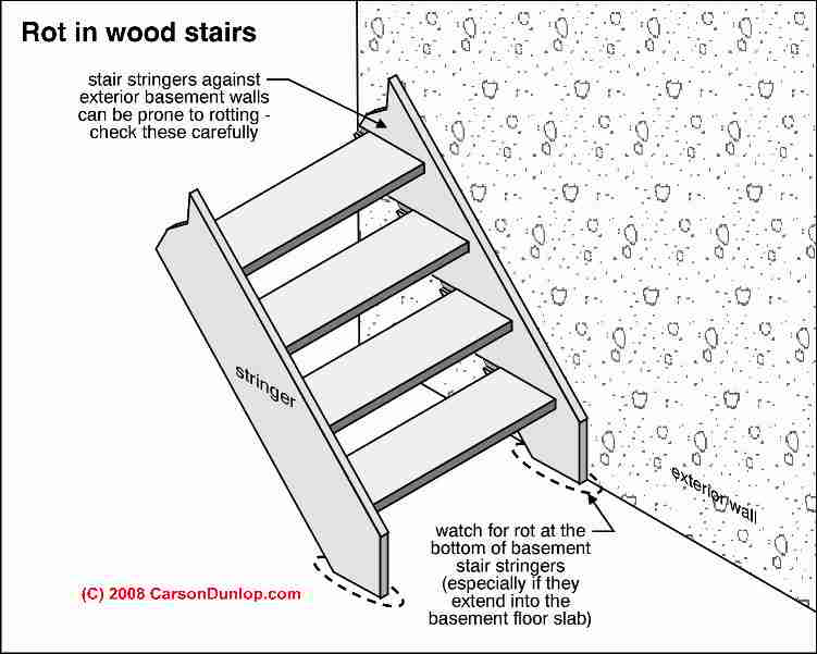 Stair Stringer Tread Support Defects Hazards