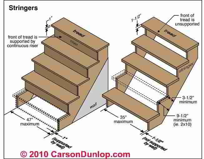 Stair Stringer & Stair Tread Support Defects & Hazards