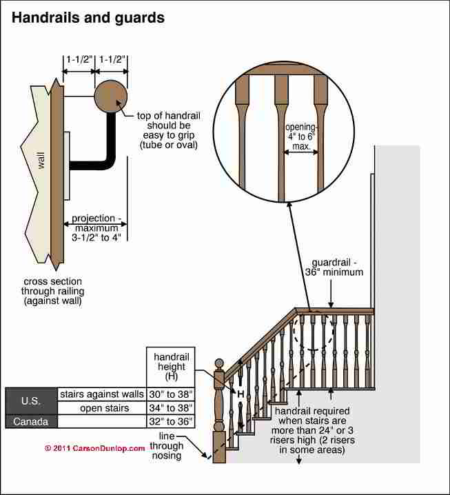 Guardrails guide to guard railing codes specifications heights stairway lighting requirements c carson dunlop associates fandeluxe Images