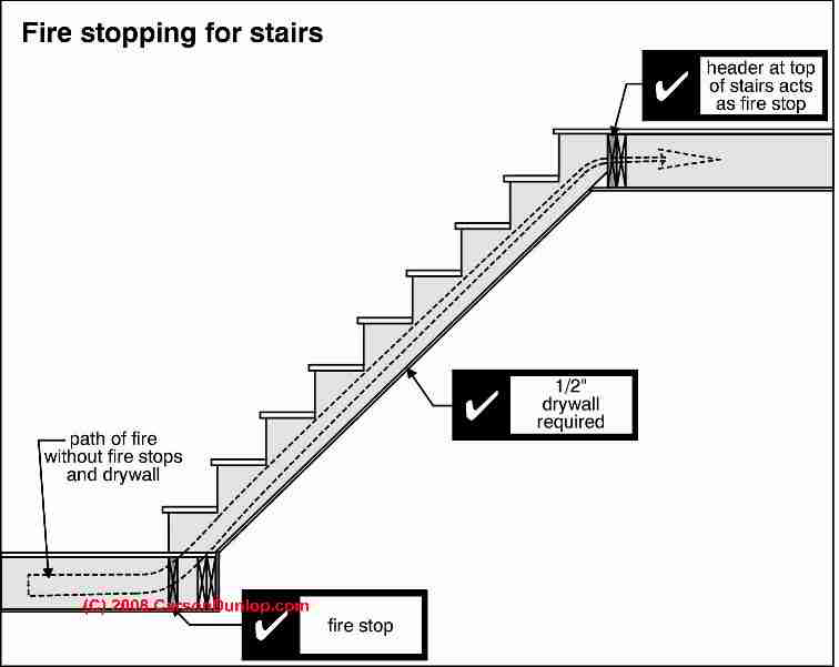Stairway Fires Fire Stopping Requirements For Interior
