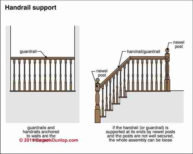 Design Build Specifications For Stairway Railings Landing Construction Or Inspection Design