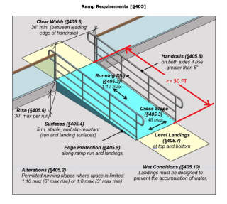 Building Access Ramp Slope or Pitch Requirements - Ramp Angles & Run