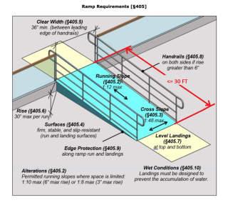 ADA Access Ramp Specifications And Maximum Ramp Run Length (C)  InspectApedia.com Adapted