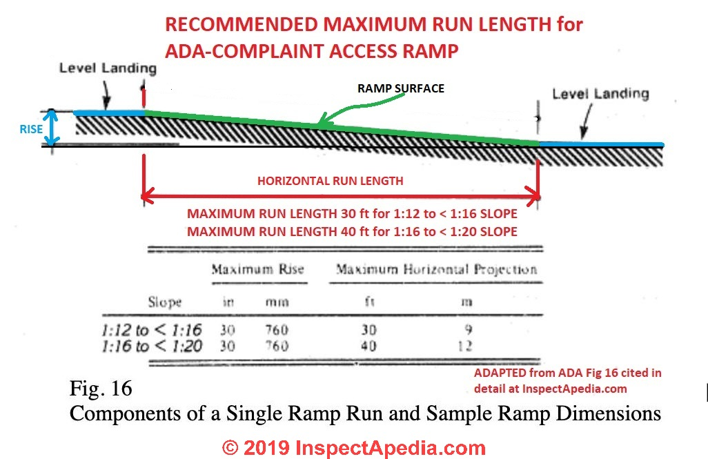 Building Access Ramp Slope or Pitch Requirements - Ramp