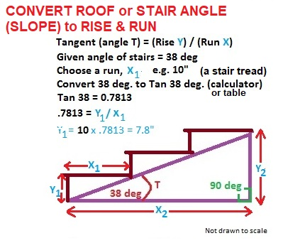 how to calculate stair tread rise depth from stair slope measured in