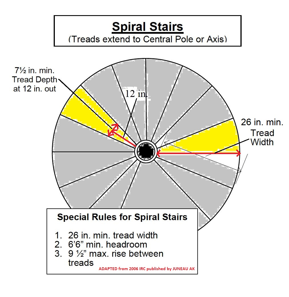 2006 IRC Spiral Stair Code Illustration (C) Inspectapedia.com Adapted From  Juneau AK