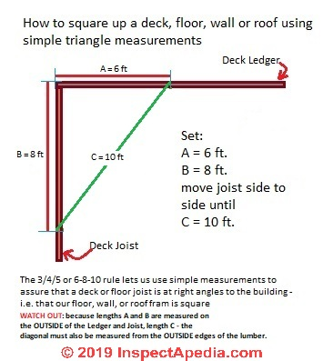 Use Triangles & Simple Geometry to Aid Building Framing