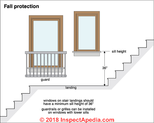 Stair Landings With A Window Require Guard Or Sill Must Be 36