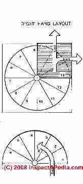 Circular Stairs Circular Stair Kits Circular Star