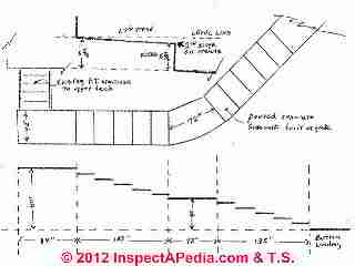 Stairway design sketch (C) InspectApedia & Tom S.