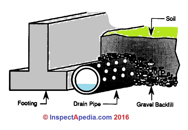 Foundation drains footing drains installation details - Interior basement drainage systems ...