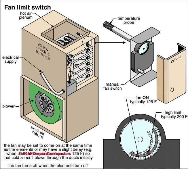 Blower Fans in Air Conditioners Furnaces Blower Fan Testing – Lennox Fan Limit Switch Wiring Diagram
