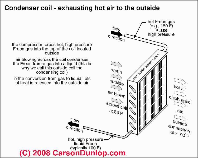 Condenser Unit Fan stopped running: Diagnosis & Repair for Air