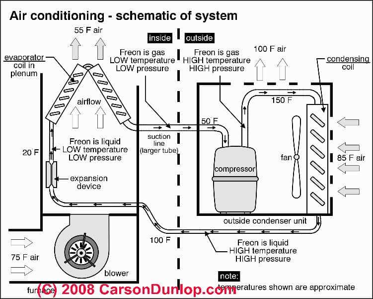 car air conditioner schematic
